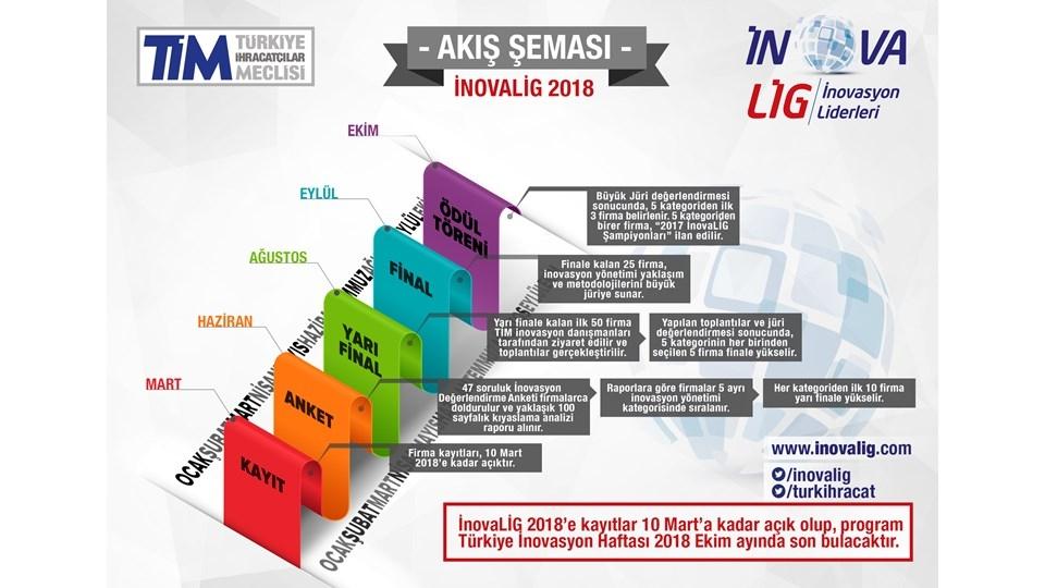 İnovaLİG, 5. yılında da Türkiye'nin İnovasyon Liderlerini Belirliyor!