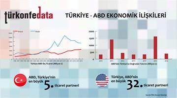 Türkiye – ABD Ekonomik İlişkileri