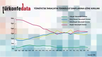 Türkiye'de İhracatın Teknoloji Sınıflarına Göre Dağılımı