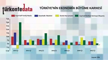 Türkiye'nin Ekonomik Büyüme Karnesi