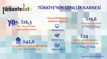 Türkiye'nin Gençlik Karnesi