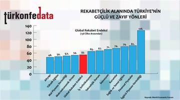 Türkiye'nin Rekabetçilik Karnesi